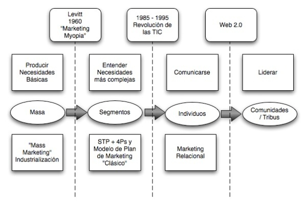 marketing cronologia