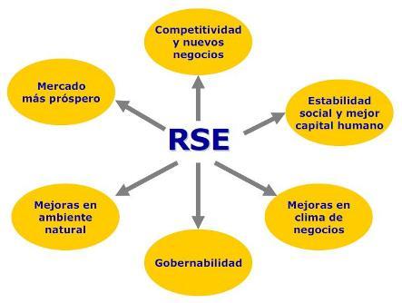 Modelo RSE INCAE